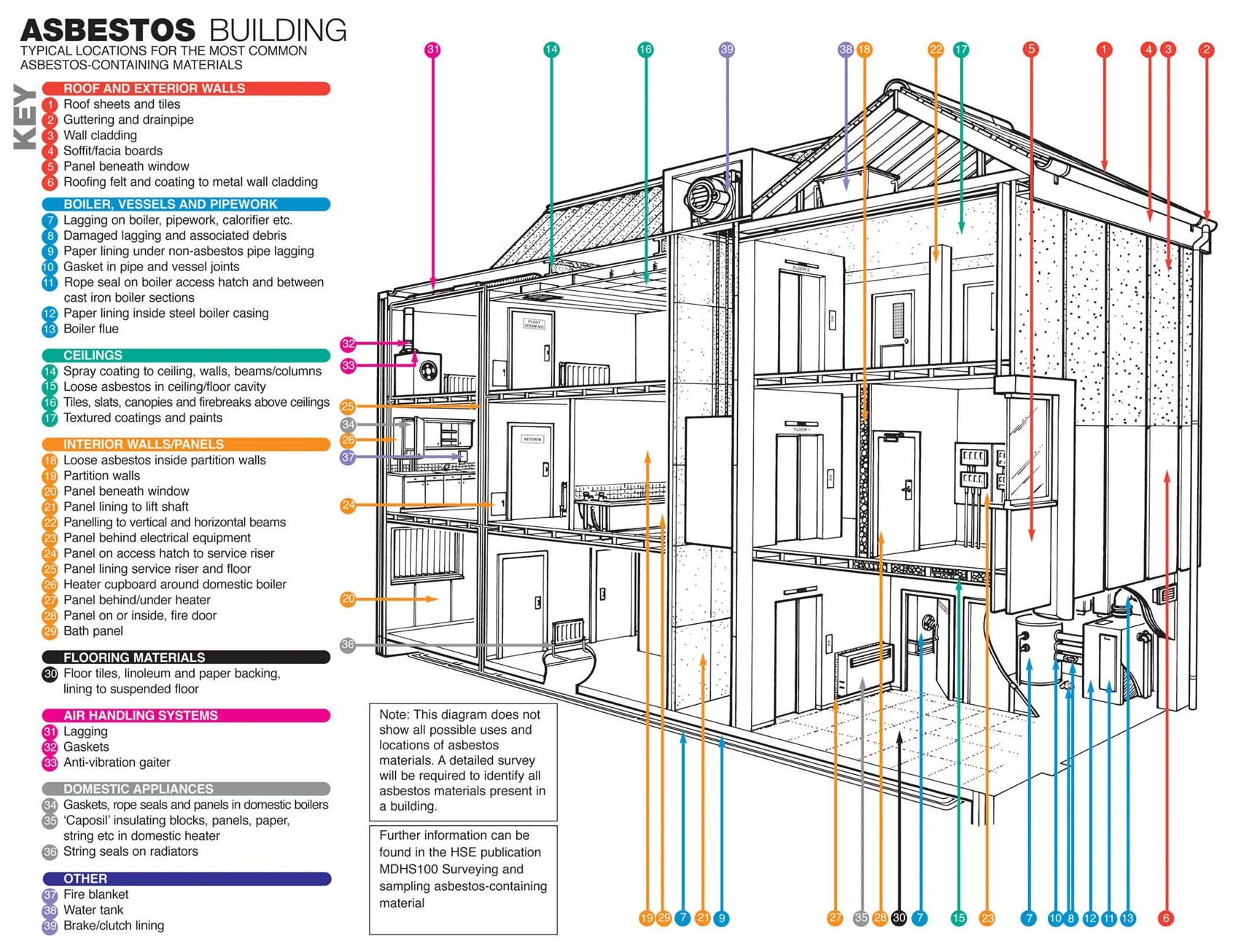 Asbestos Surveys - Management, R&D and Mortgage
